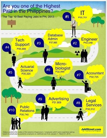 Philippines Salaries 2013